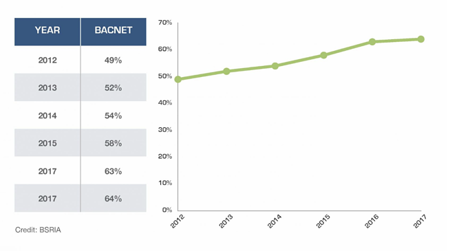 BACnet investment - market share